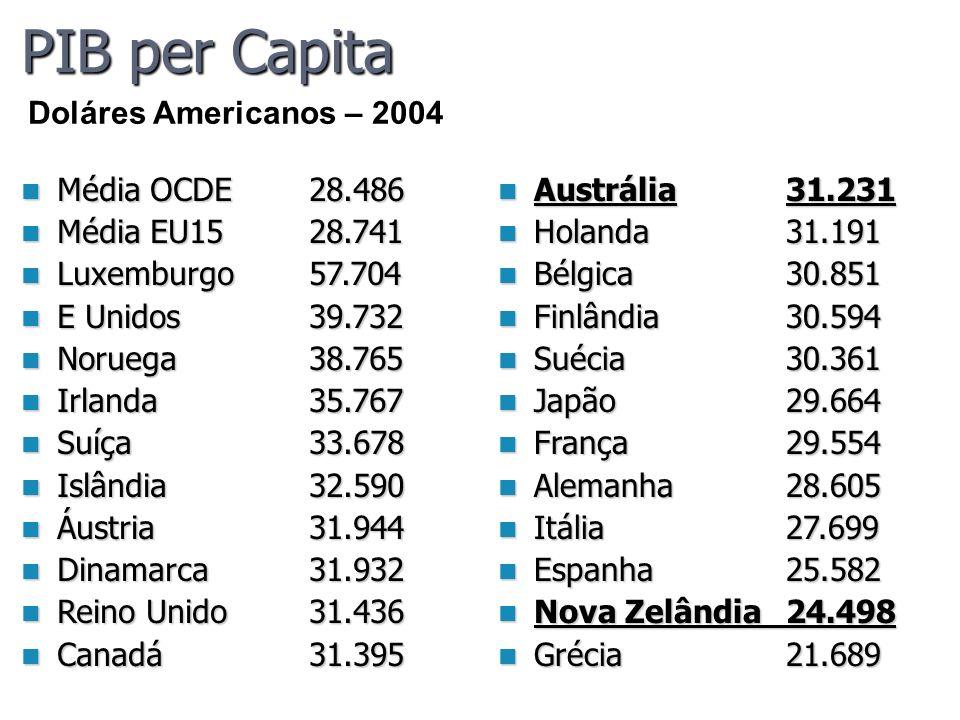 PIB per Capita Doláres Americanos – 2004 Média OCDE 28.486