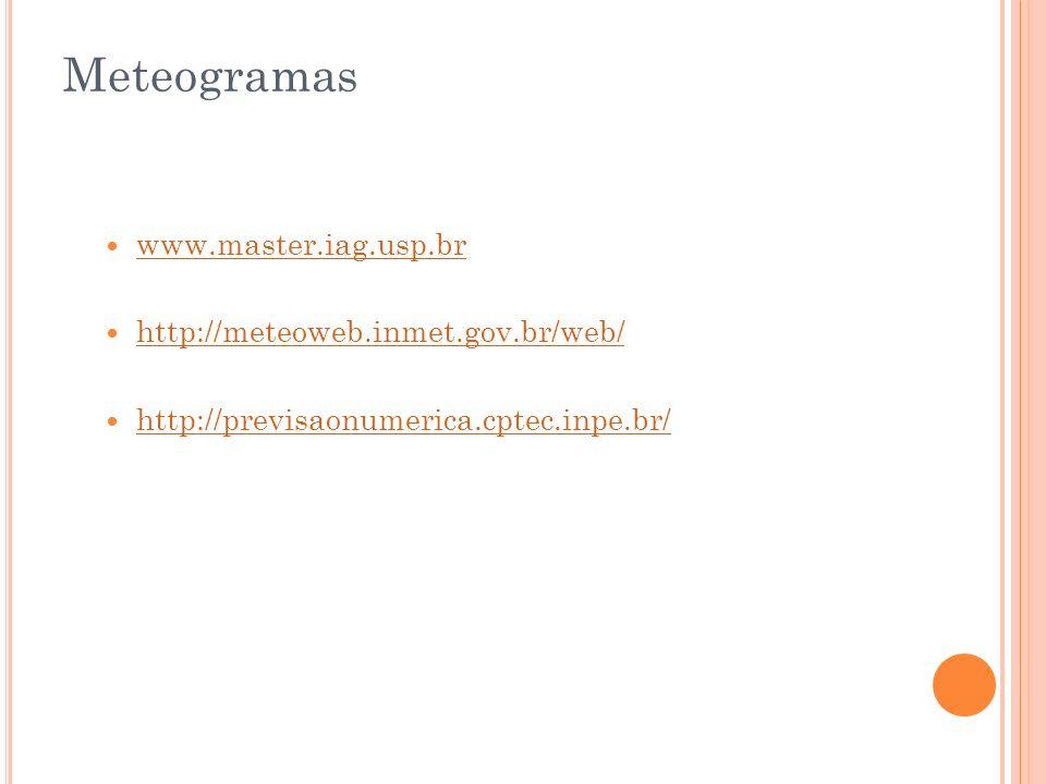 Meteogramas www.master.iag.usp.br http://meteoweb.inmet.gov.br/web/