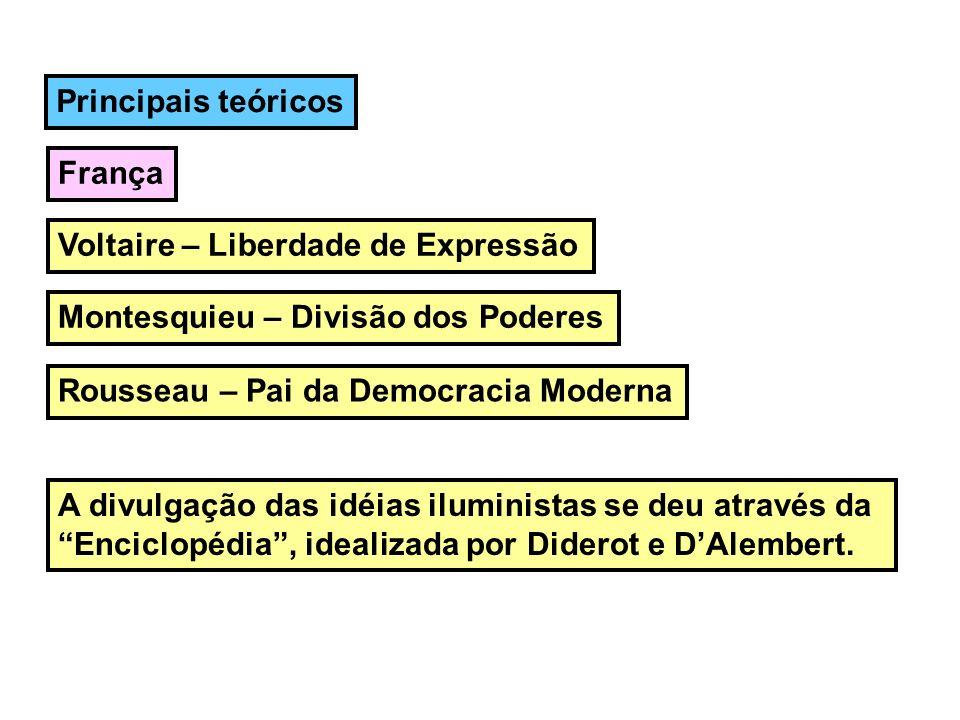Principais teóricos França. Voltaire – Liberdade de Expressão. Montesquieu – Divisão dos Poderes.