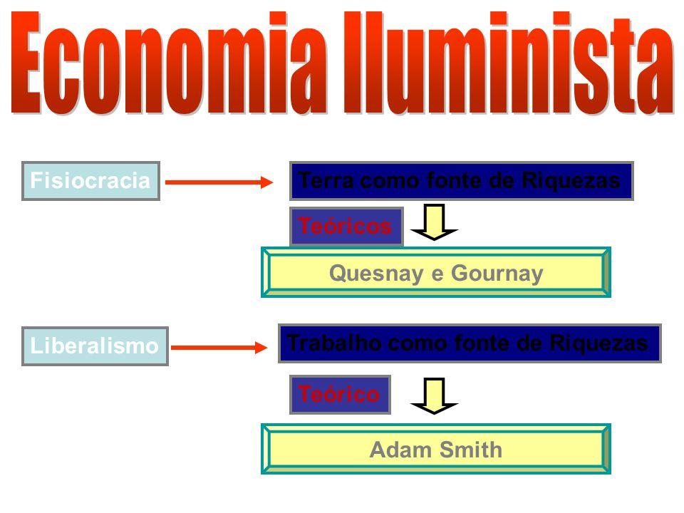 Economia lluminista Fisiocracia Terra como fonte de Riquezas Teóricos