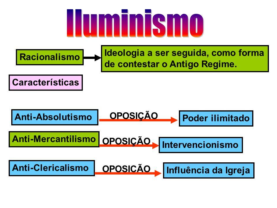 Iluminismo Ideologia a ser seguida, como forma Racionalismo