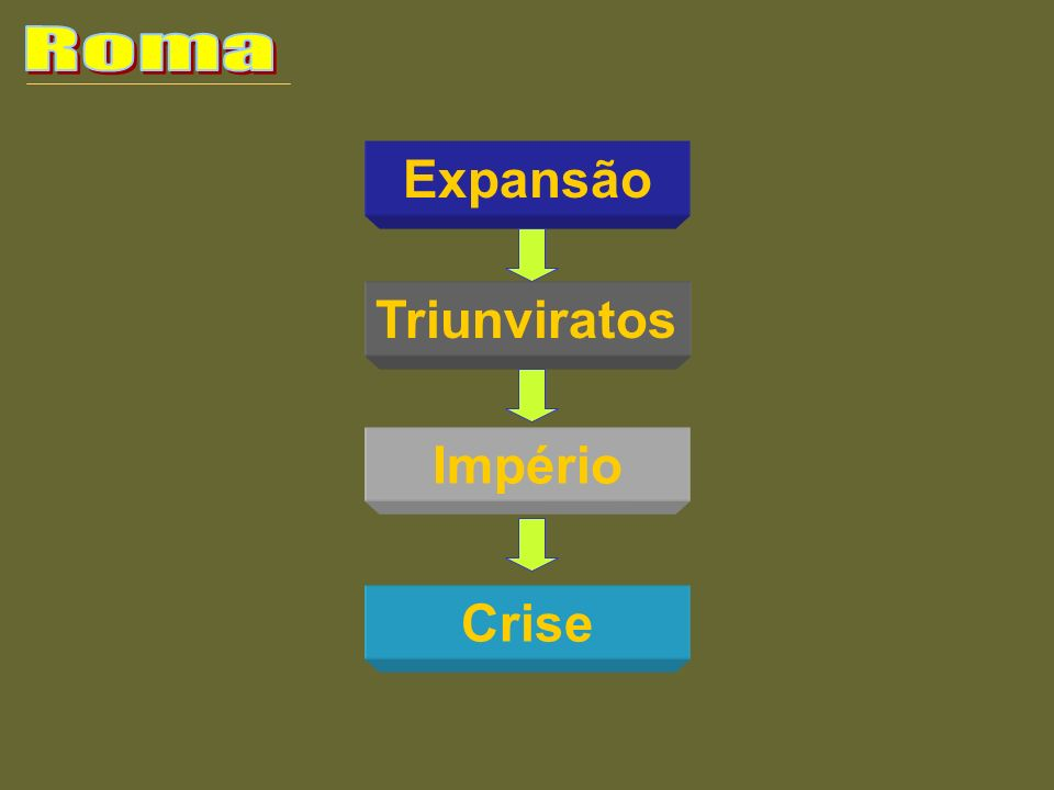 Roma Expansão Triunviratos Império Crise