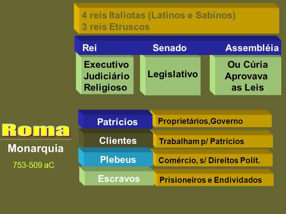 Roma Monarquia 4 reis Italiotas (Latinos e Sabinos) 3 reis Etruscos