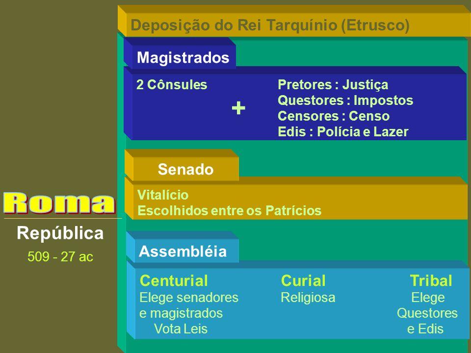 + Roma República Deposição do Rei Tarquínio (Etrusco) Magistrados
