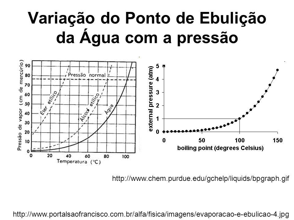 Variação do Ponto de Ebulição da Água com a pressão