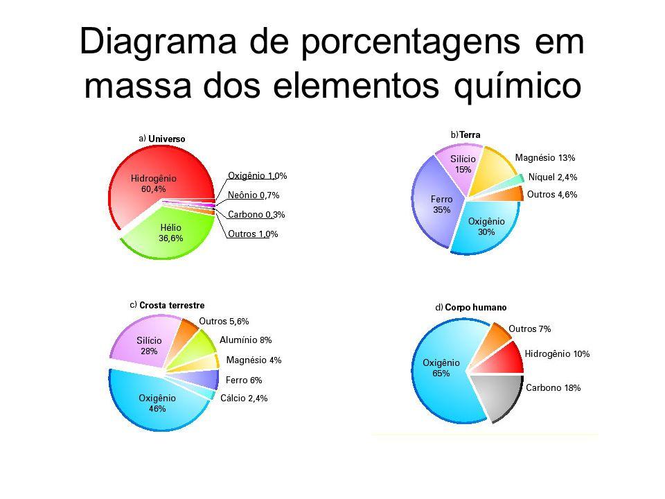 Diagrama de porcentagens em massa dos elementos químico
