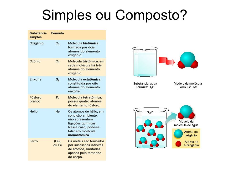 Simples ou Composto