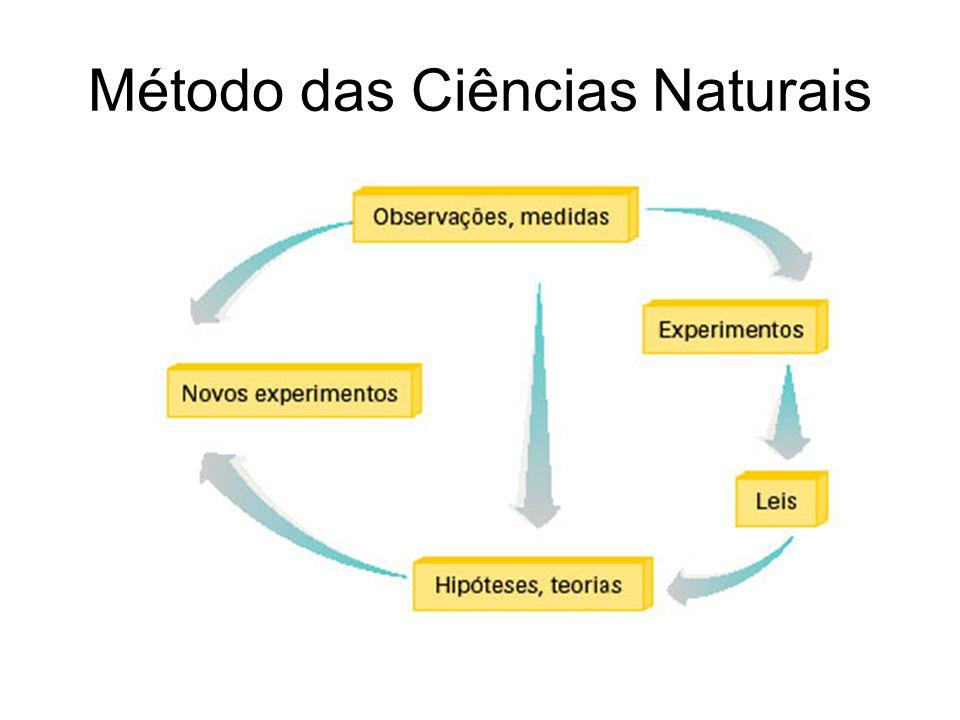 Método das Ciências Naturais