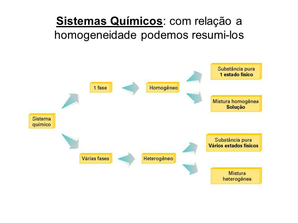 Sistemas Químicos: com relação a homogeneidade podemos resumi-los