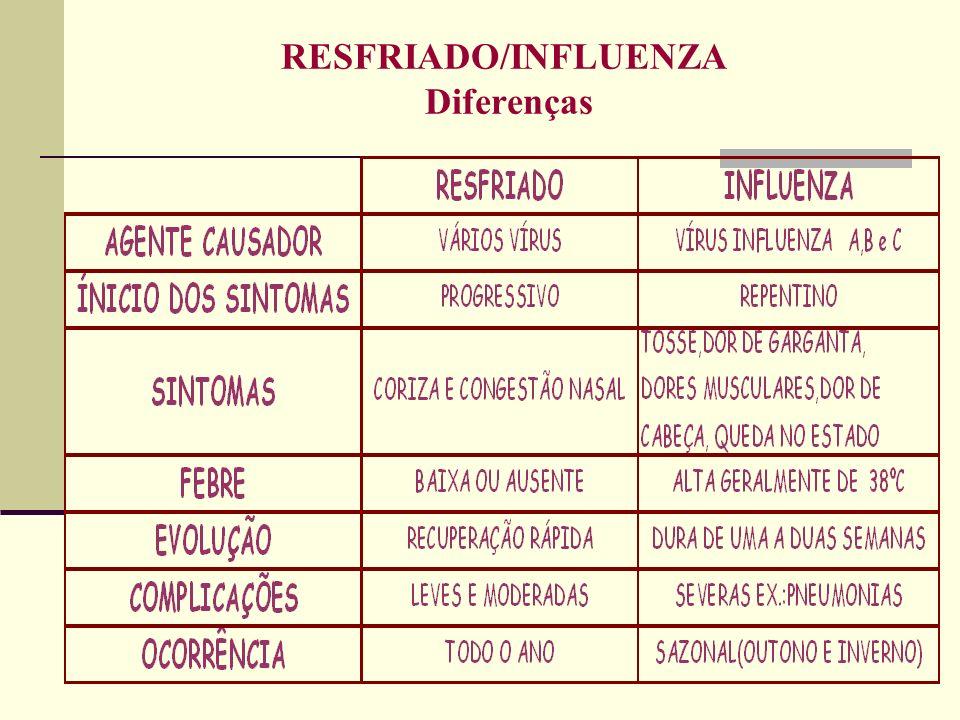 RESFRIADO/INFLUENZA Diferenças