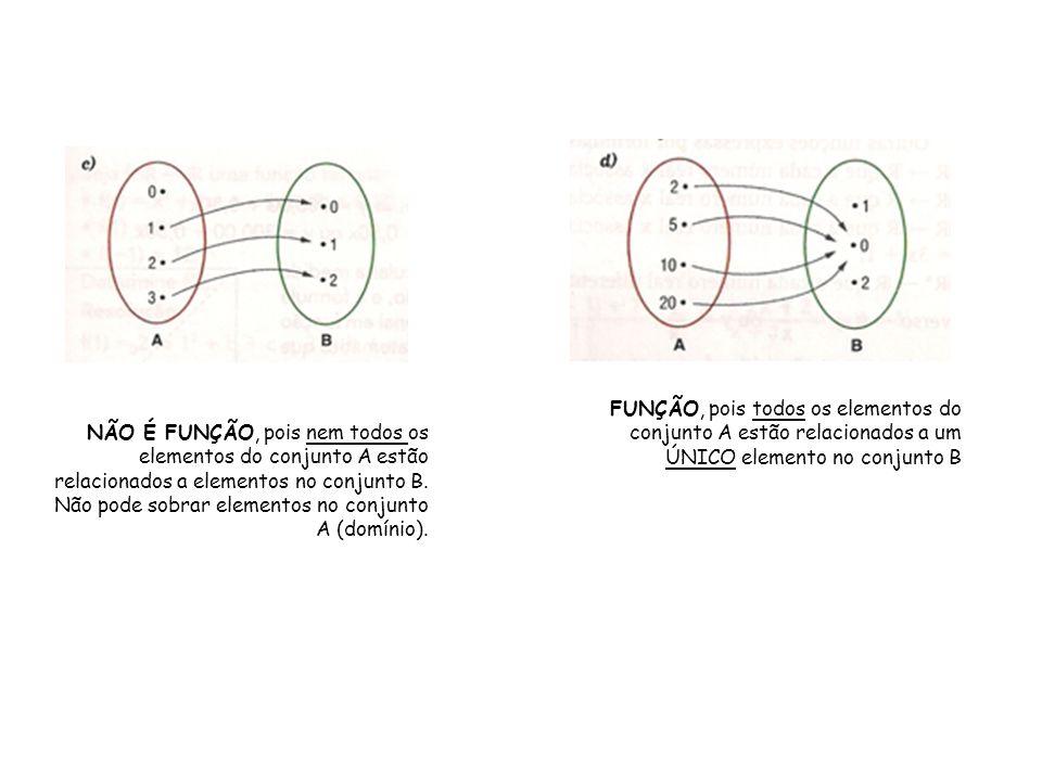 FUNÇÃO, pois todos os elementos do conjunto A estão relacionados a um ÚNICO elemento no conjunto B