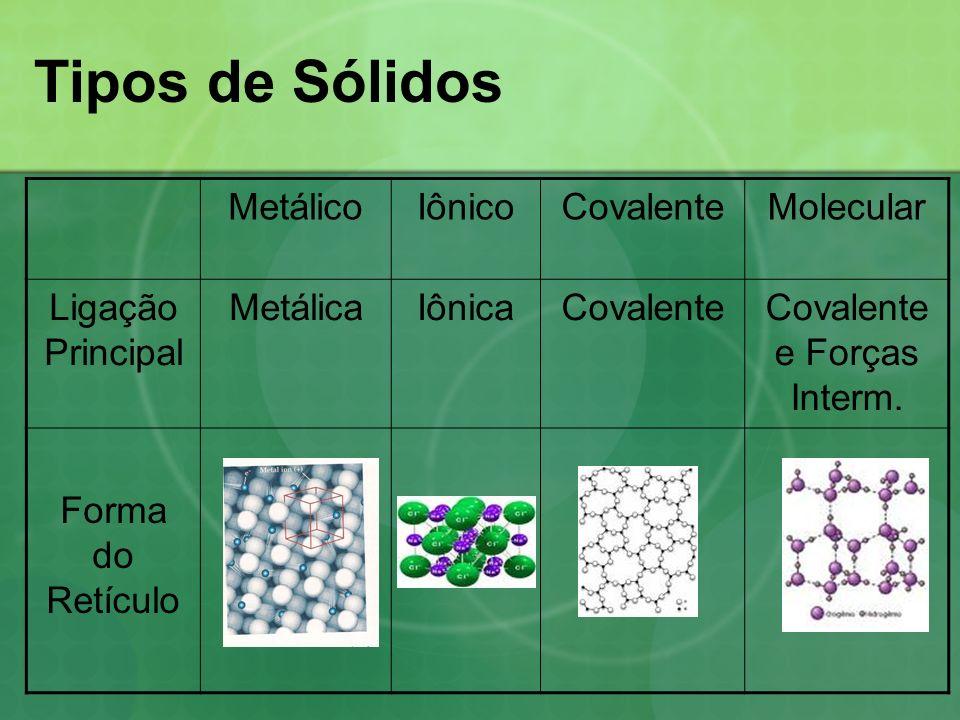 Covalente e Forças Interm.