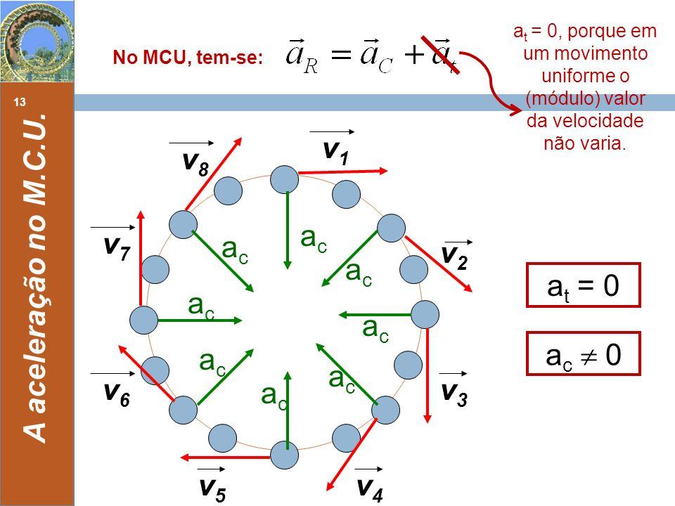 v1 v8 ac ac  0 v7 v2 A aceleração no M.C.U. at = 0 v3 v6 v4 v5