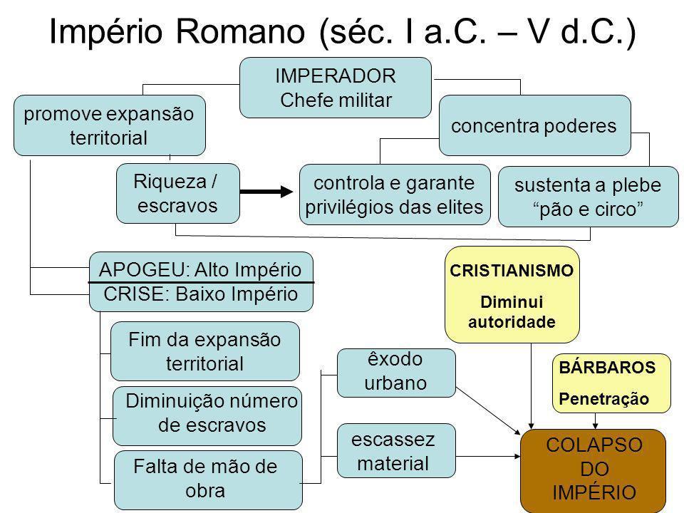 Império Romano (séc. I a.C. – V d.C.)