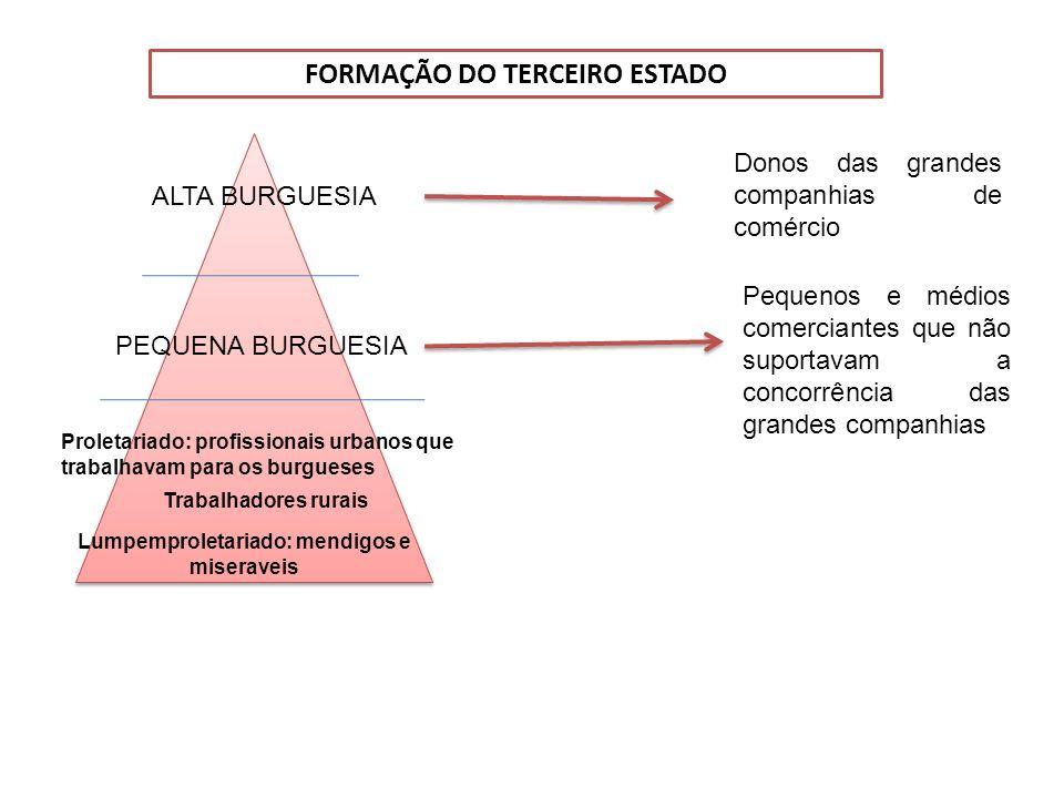 FORMAÇÃO DO TERCEIRO ESTADO Lumpemproletariado: mendigos e miseraveis