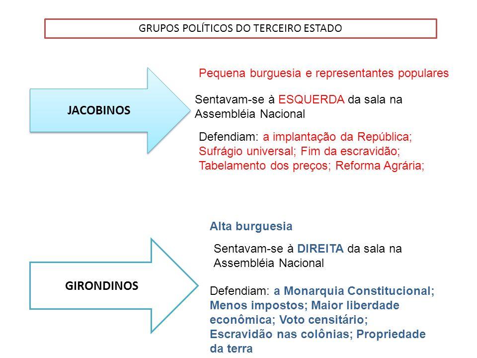 GRUPOS POLÍTICOS DO TERCEIRO ESTADO