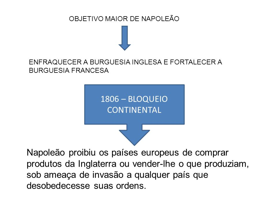 1806 – BLOQUEIO CONTINENTAL