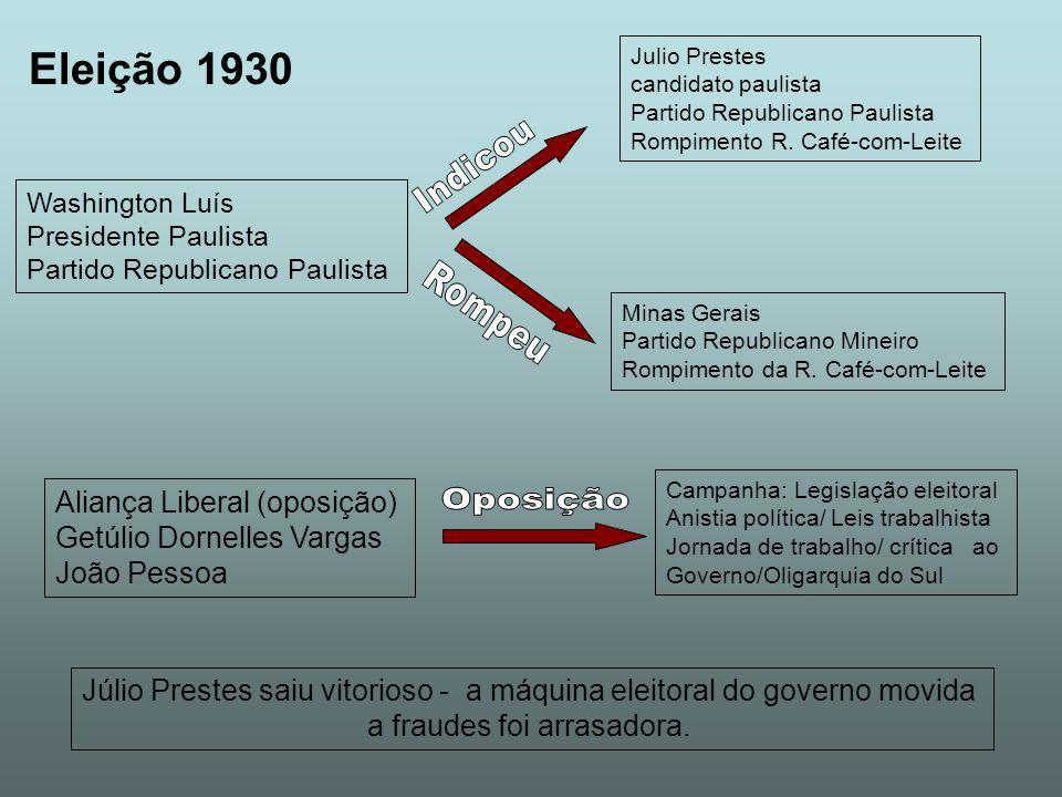 Indicou Rompeu Oposição Eleição 1930 Aliança Liberal (oposição)