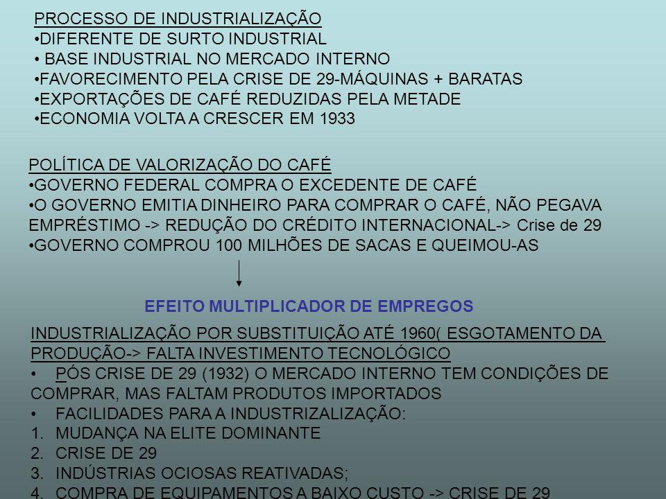 PROCESSO DE INDUSTRIALIZAÇÃO