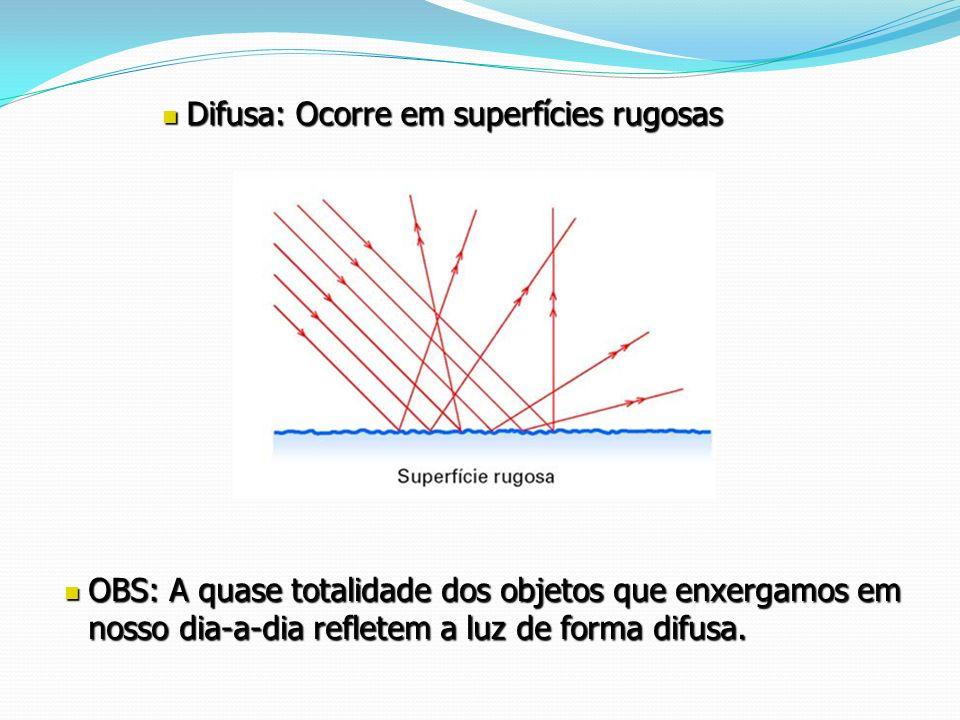Difusa: Ocorre em superfícies rugosas