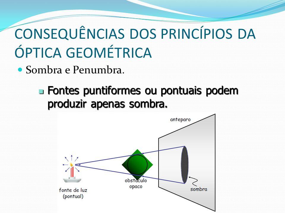 CONSEQUÊNCIAS DOS PRINCÍPIOS DA ÓPTICA GEOMÉTRICA