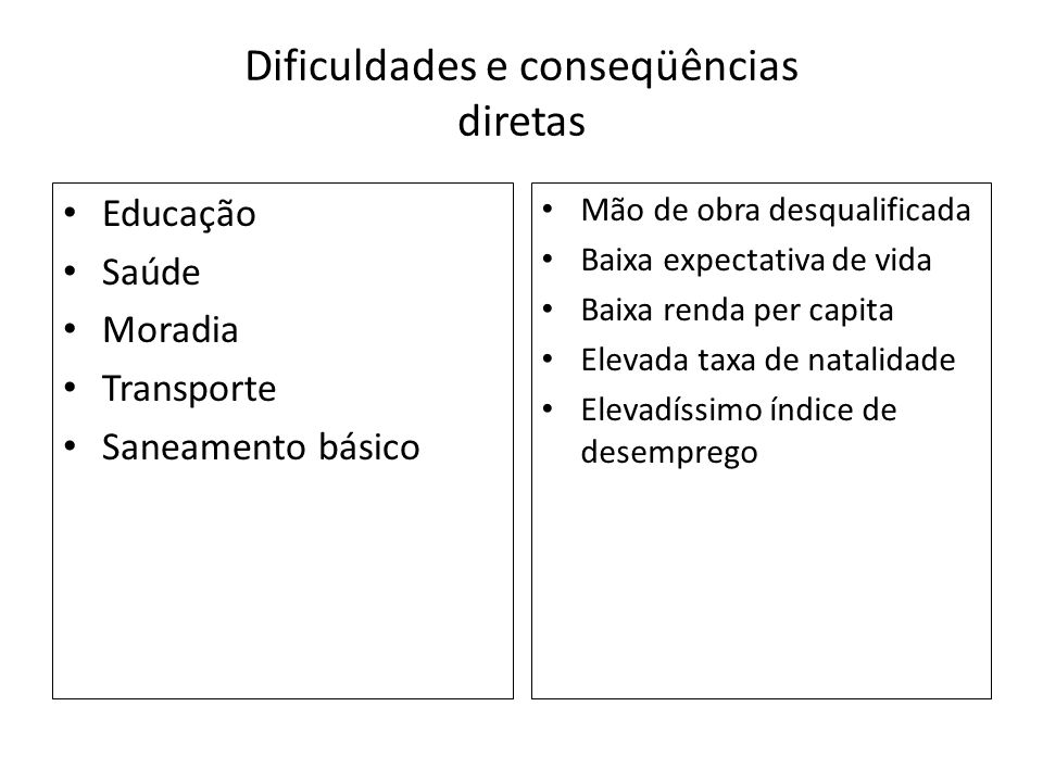 Dificuldades e conseqüências diretas