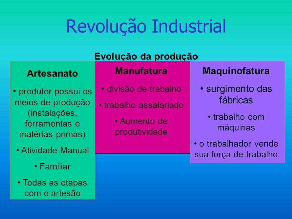 Revolução Industrial Evolução da produção Artesanato