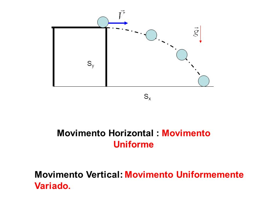 Movimento Horizontal : Movimento Uniforme