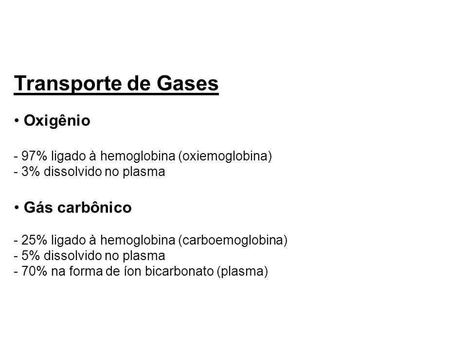 Transporte de Gases Oxigênio Gás carbônico