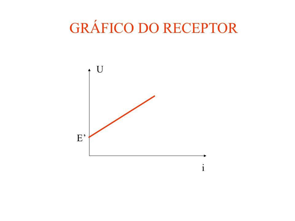 GRÁFICO DO RECEPTOR U i E'