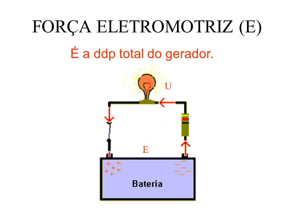 FORÇA ELETROMOTRIZ (E)