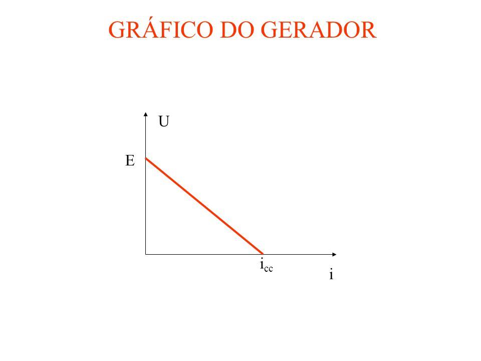 GRÁFICO DO GERADOR U i E icc
