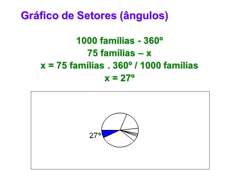 Gráfico de Setores (ângulos)