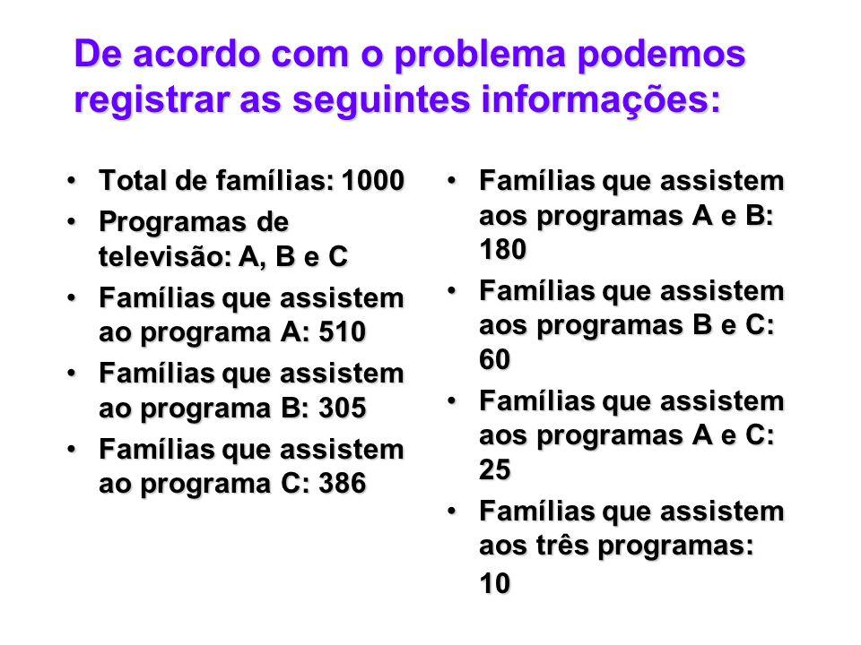 De acordo com o problema podemos registrar as seguintes informações: