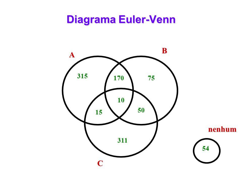 Diagrama Euler-Venn B A 315 170 75 10 50 15 nenhum 311 54 C
