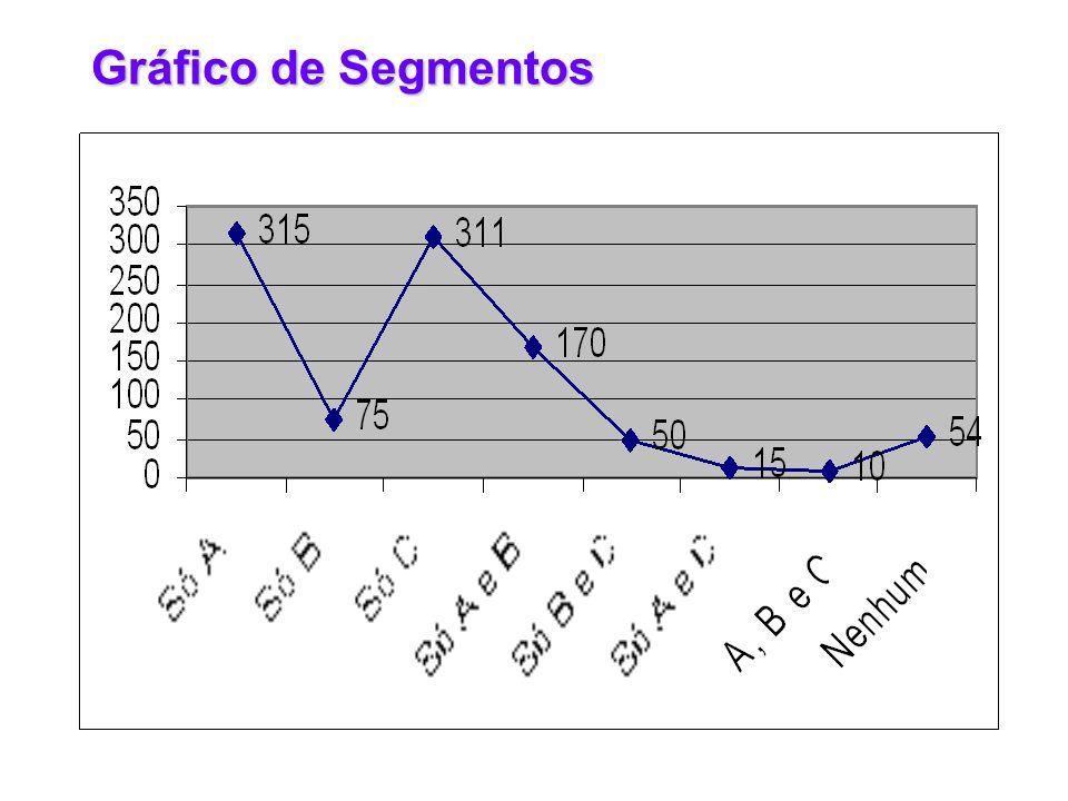 Gráfico de Segmentos