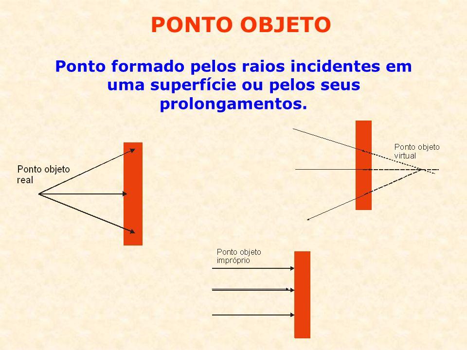 PONTO OBJETO Ponto formado pelos raios incidentes em uma superfície ou pelos seus prolongamentos.
