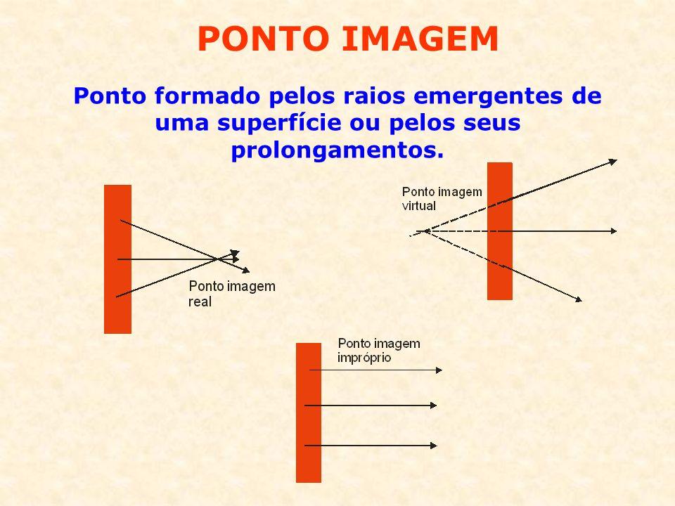 PONTO IMAGEM Ponto formado pelos raios emergentes de uma superfície ou pelos seus prolongamentos.