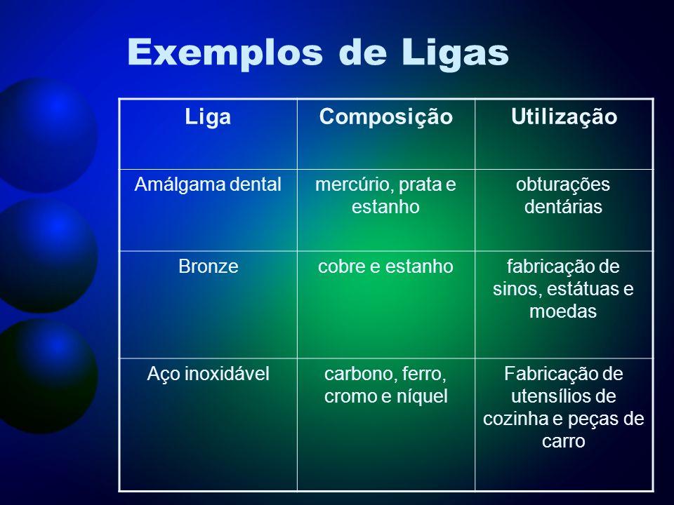 Exemplos de Ligas Liga Composição Utilização Amálgama dental