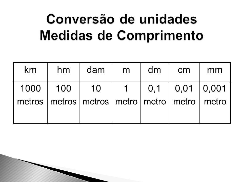 Conversão de unidades Medidas de Comprimento