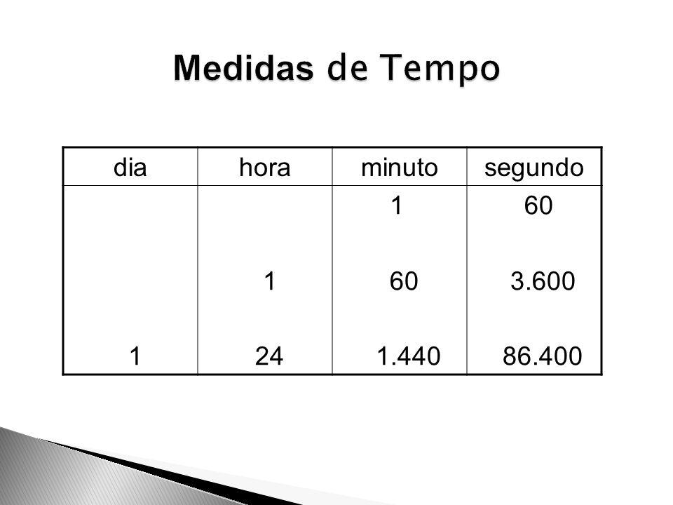 Medidas de Tempo dia hora minuto segundo 1 24 60 1.440 3.600 86.400