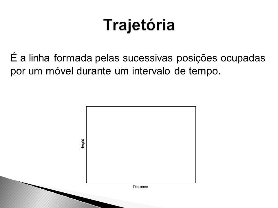 Trajetória É a linha formada pelas sucessivas posições ocupadas por um móvel durante um intervalo de tempo.