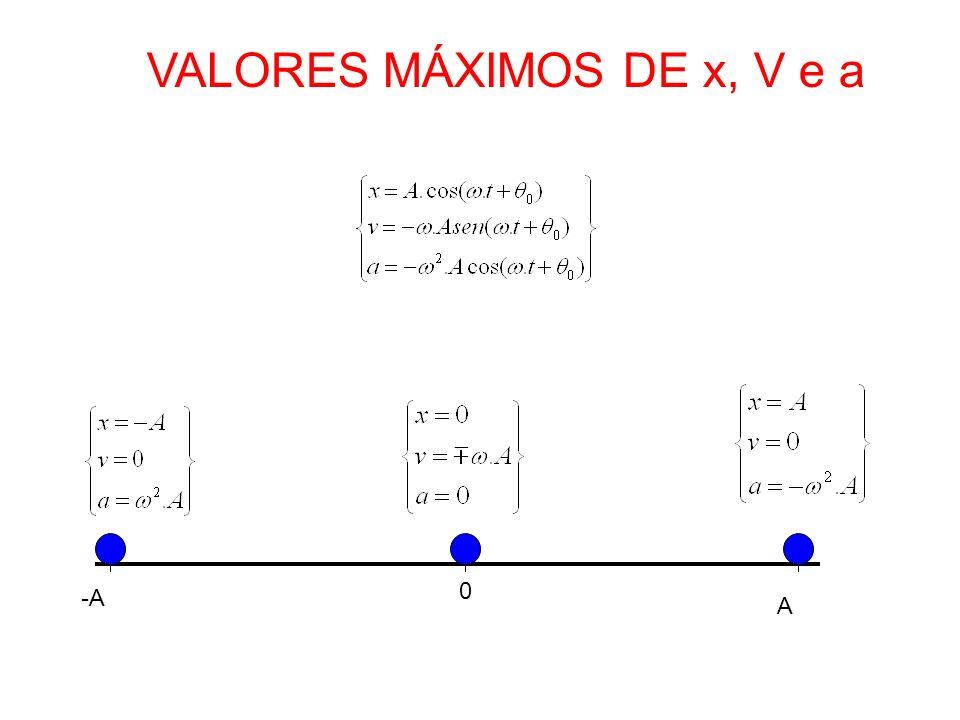 VALORES MÁXIMOS DE x, V e a