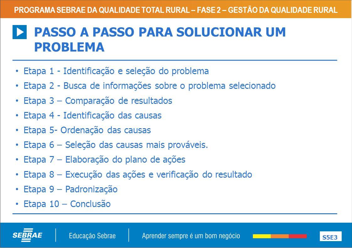 PASSO A PASSO PARA SOLUCIONAR UM PROBLEMA