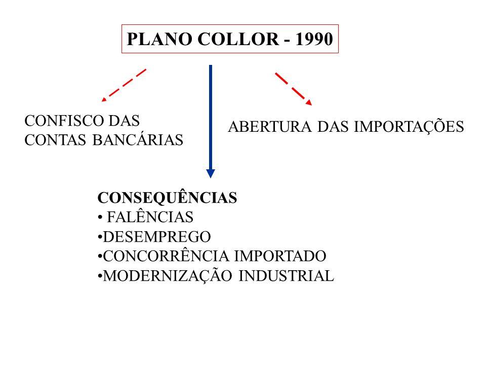 PLANO COLLOR - 1990 CONFISCO DAS ABERTURA DAS IMPORTAÇÕES