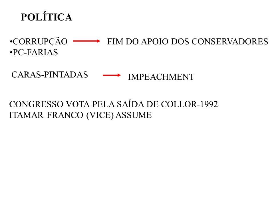 POLÍTICA CORRUPÇÃO PC-FARIAS FIM DO APOIO DOS CONSERVADORES