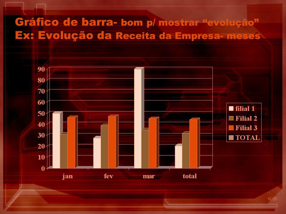 Gráfico de barra- bom p/ mostrar evolução Ex: Evolução da Receita da Empresa- meses