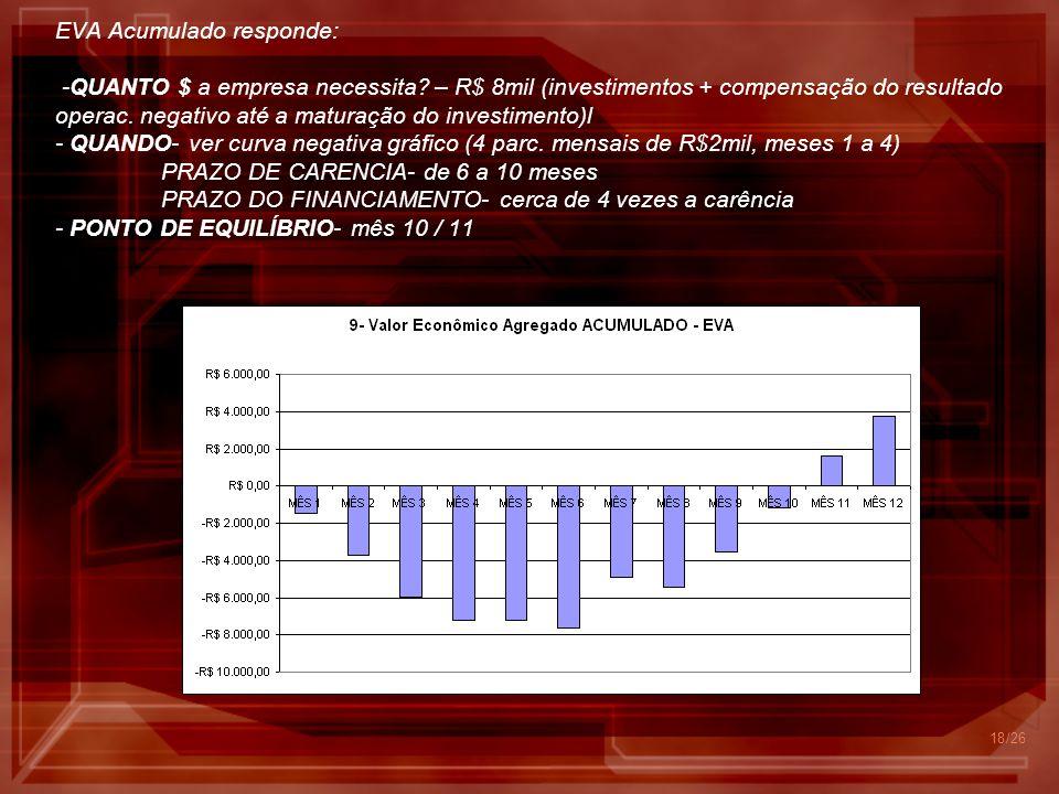 EVA Acumulado responde: -QUANTO $ a empresa necessita