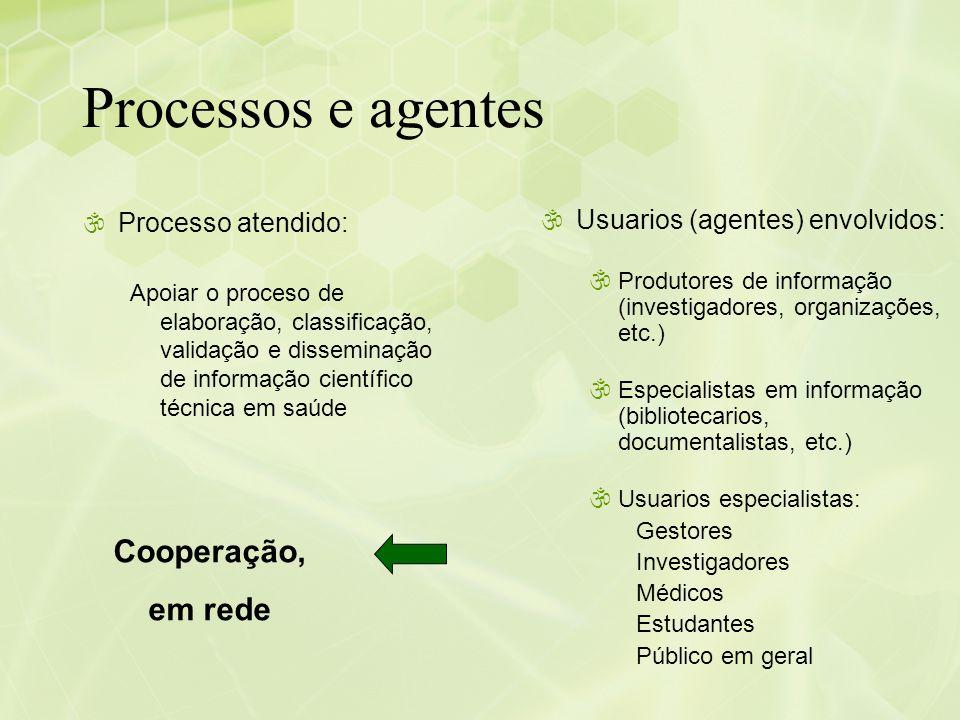 Processos e agentes Cooperação, em rede Processo atendido:
