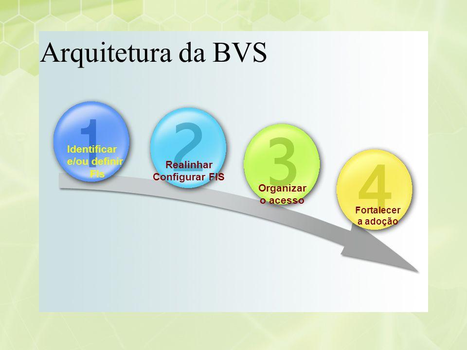 Realinhar Configurar FIS
